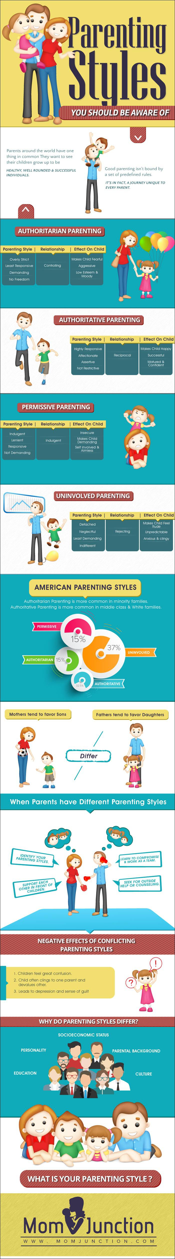 Parenting Styles Infographic