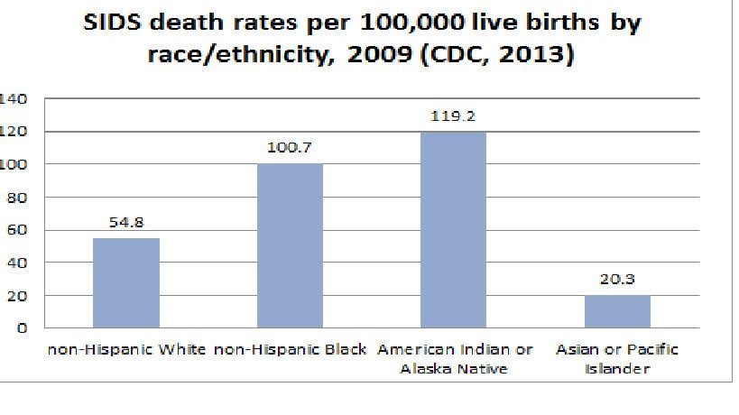 SIDS Death Rates By Race